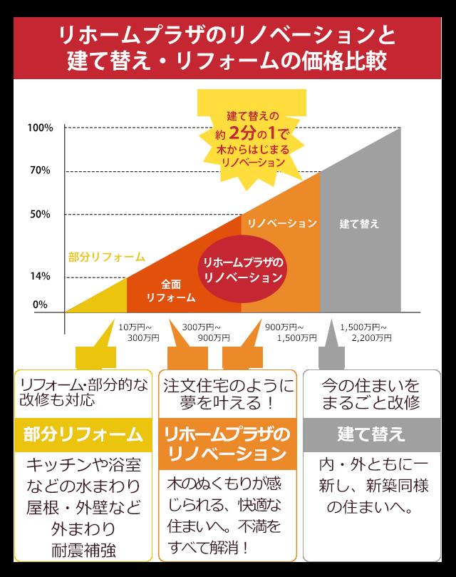 リホームプラザのリノベーションと建て替え・リフォームの価格比較