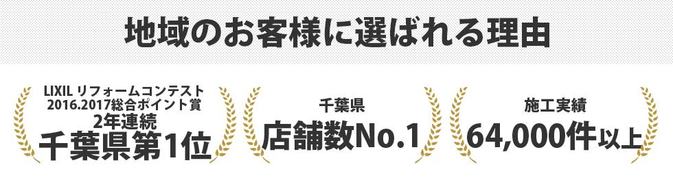 地域のお客様に選ばれる理由 LIXIL リフォームコンテスト2016総合ポイント賞千葉県第1位